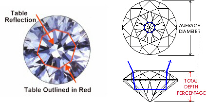 United Diamonds Inc Round Depth - Diamond table size